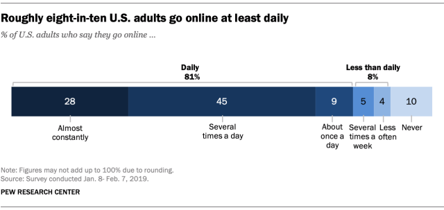81% of Americans say they go online on a daily